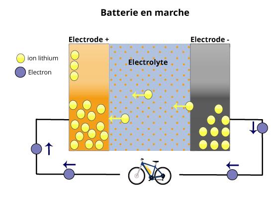 fonctionnement d'une batterie lithium