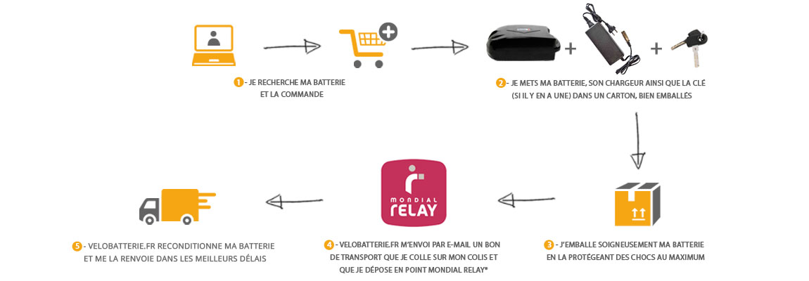 Processus de commande de batteries pour vélos